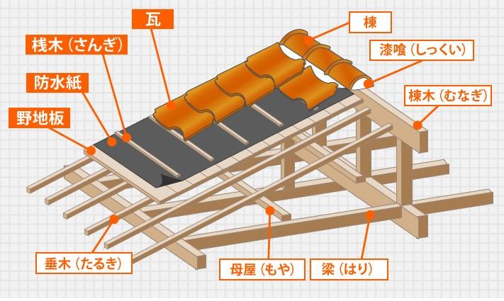屋根の構造図