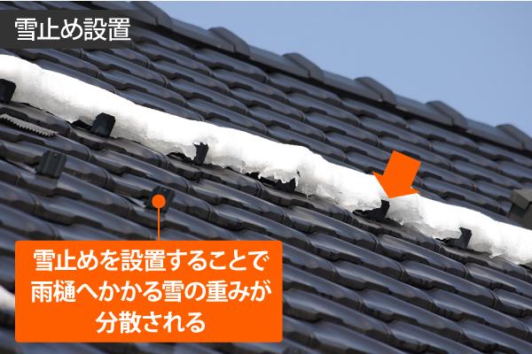 雪止めを設置することで雨樋へかかる雪の重みが分散される