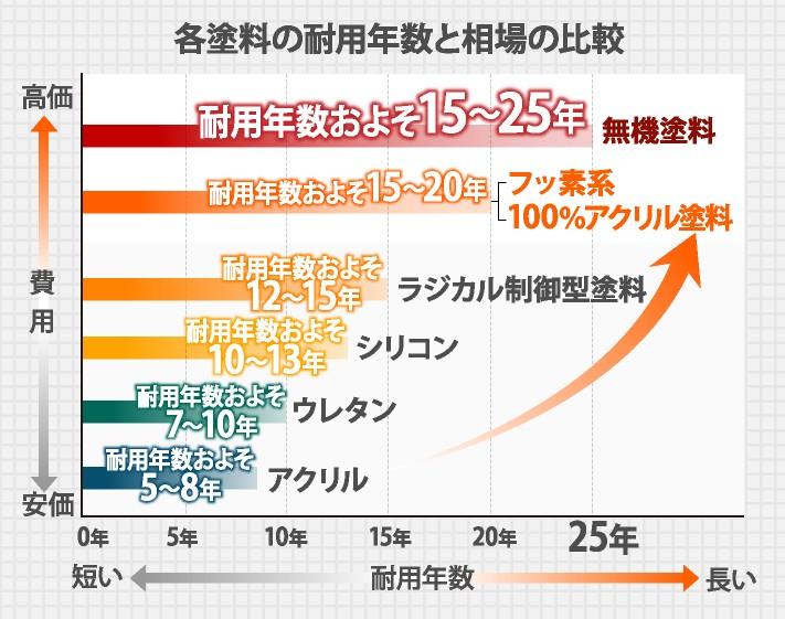 各塗料の耐用年数と相場の比較
