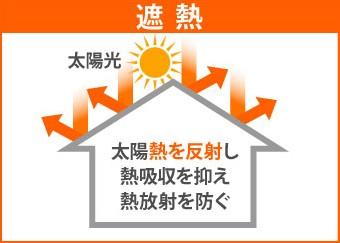 太陽熱を反射し 熱吸収を抑え 熱放射を防ぐ