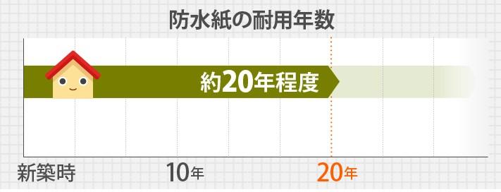 防水紙の耐用年数