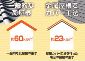 屋根カバー工法の重さ比較