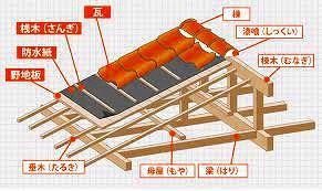 基本的な屋根の構造