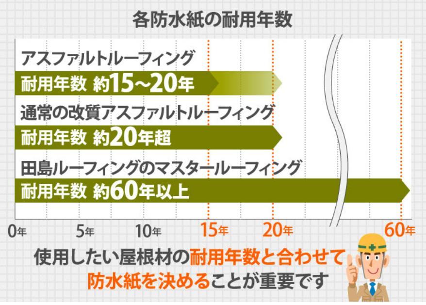 各防水シートの耐用年数