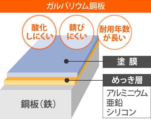 ガルバリウム鋼板を解説