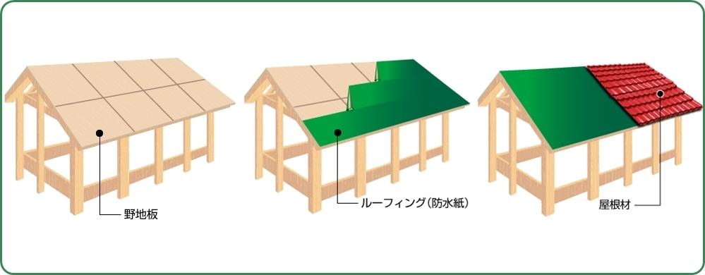 屋根の構造野地板ルーフィング屋根材