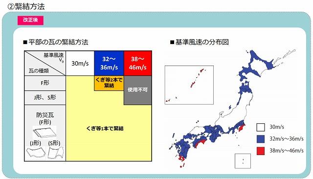 改定後の瓦緊結方法と風速の分布図