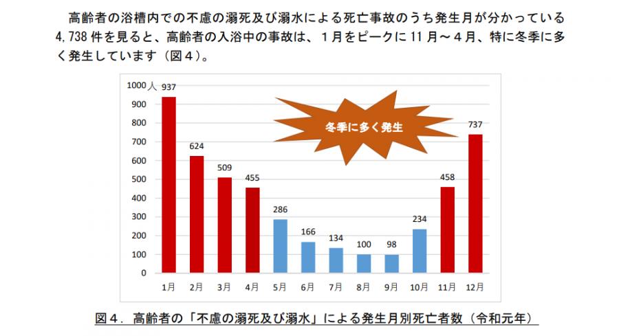 消費者庁の浴室事故データ
