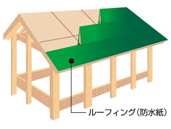 屋根材の下には防水シートが敷かれています