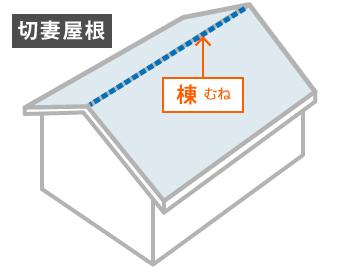 切妻屋根の棟の位置