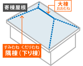 寄棟屋根の棟の位置