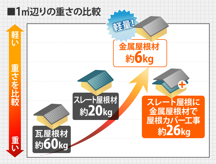 他の屋根材とガルバリウム鋼板屋根材の重量比較