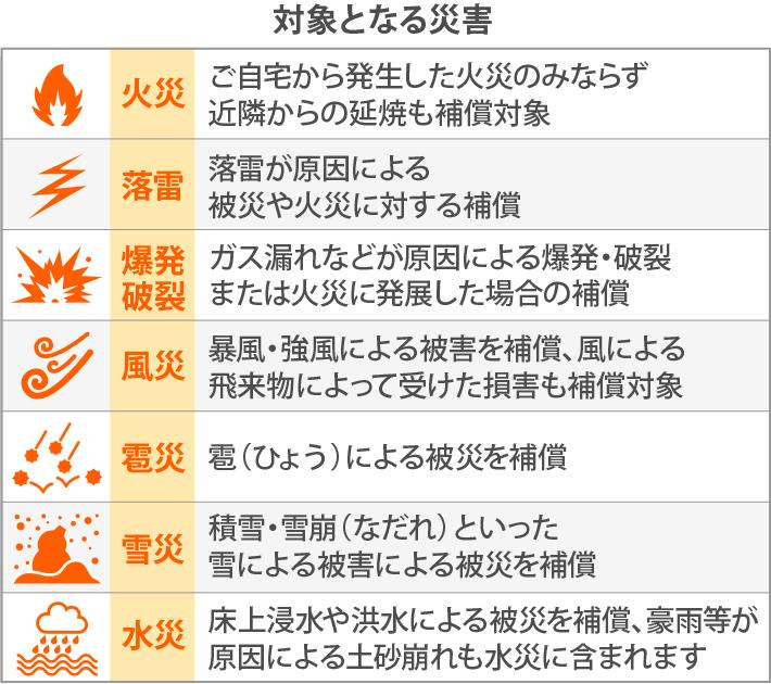 火災保険で対象となる災害
