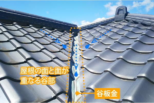 屋根の面と面がつながる谷部