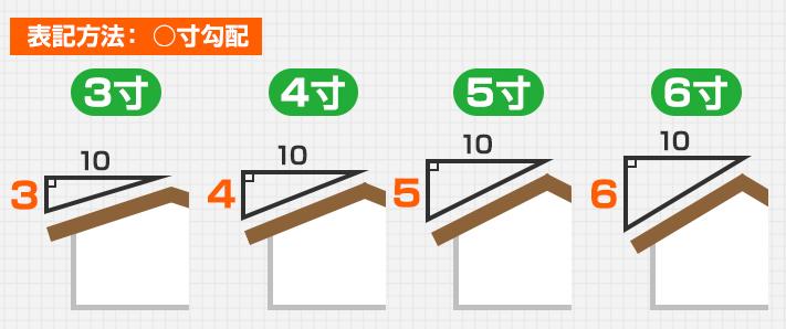屋根の勾配解説図