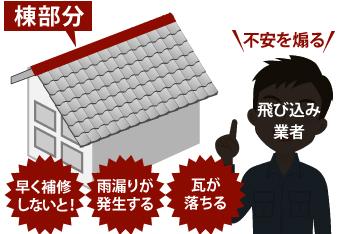 瓦屋根の不具合を煽る飛び込み業者