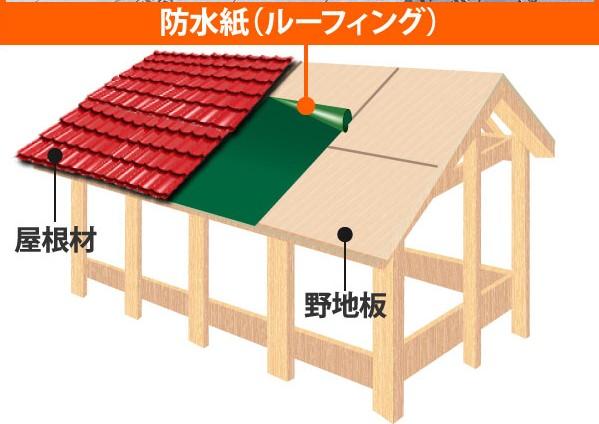 屋根下地の構造