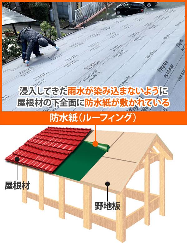 屋根材の下には防水シートがあります