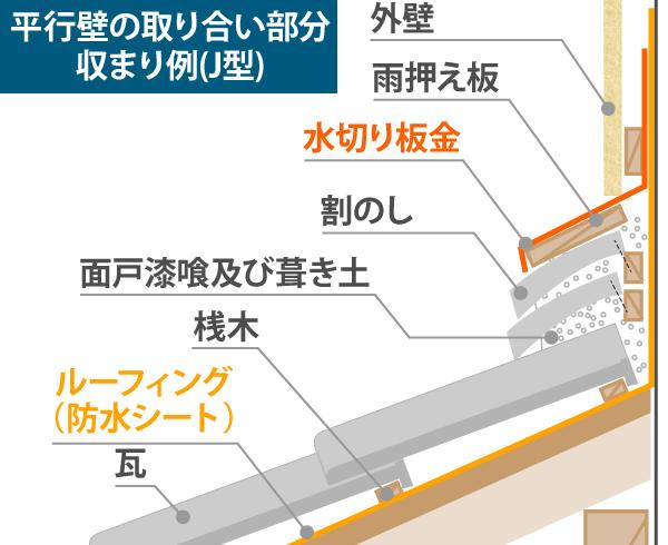 屋根と壁の取り合い部分のイラスト部位説明