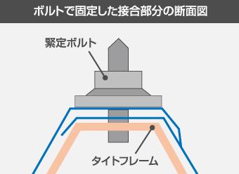 タイトフレームと固定ボルト接合の断面図