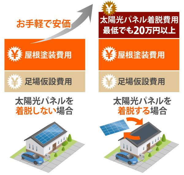 太陽光パネルの脱着の有無による、屋根塗装工事に費用差