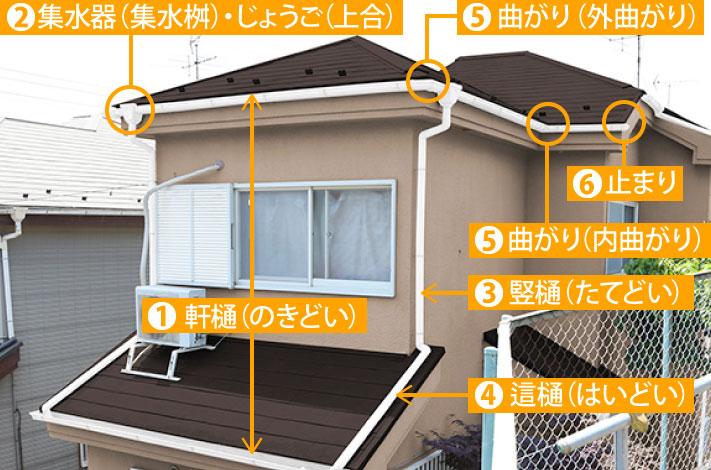 住宅に取り付けられている雨樋部位の呼称を解説